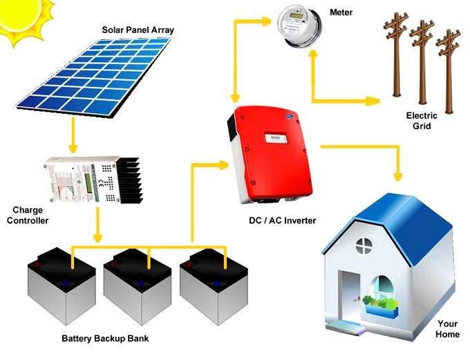 baterias-para-paneles-fotovoltaicos-en-monterrey